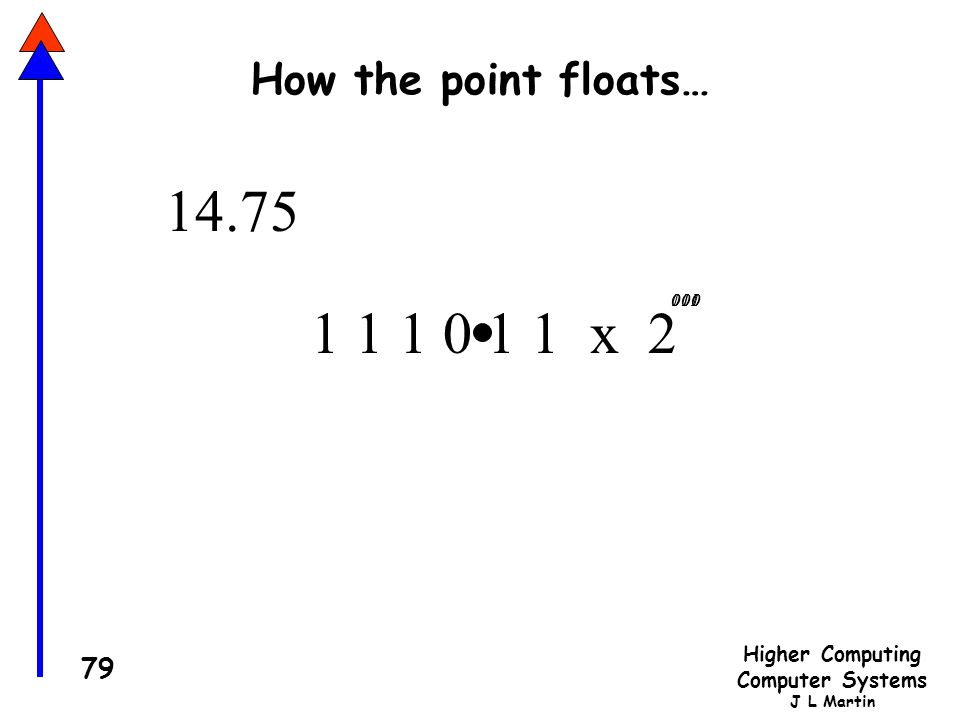How the point floats… 14.75 1 100 000 001 011 010 1 1 1 0 1 1 x 2