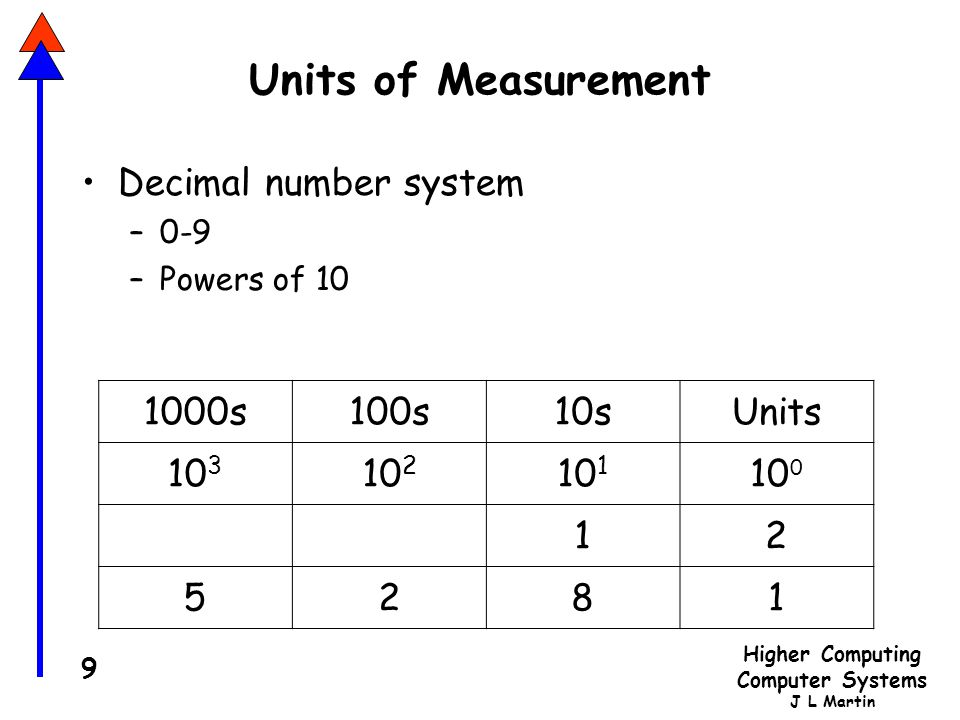 Units of Measurement Decimal number system 1000s 100s 10s Units 103
