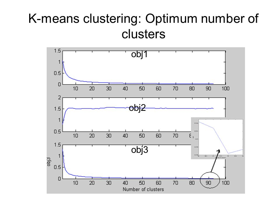 K-means clustering: Optimum number of clusters