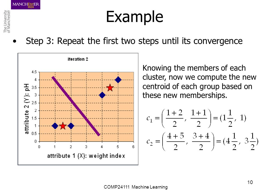 Example Step 3: Repeat the first two steps until its convergence