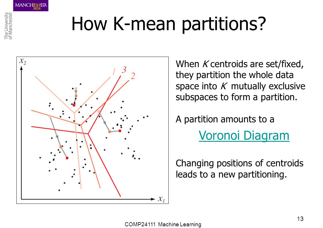 How K-mean partitions Voronoi Diagram When K centroids are set/fixed,