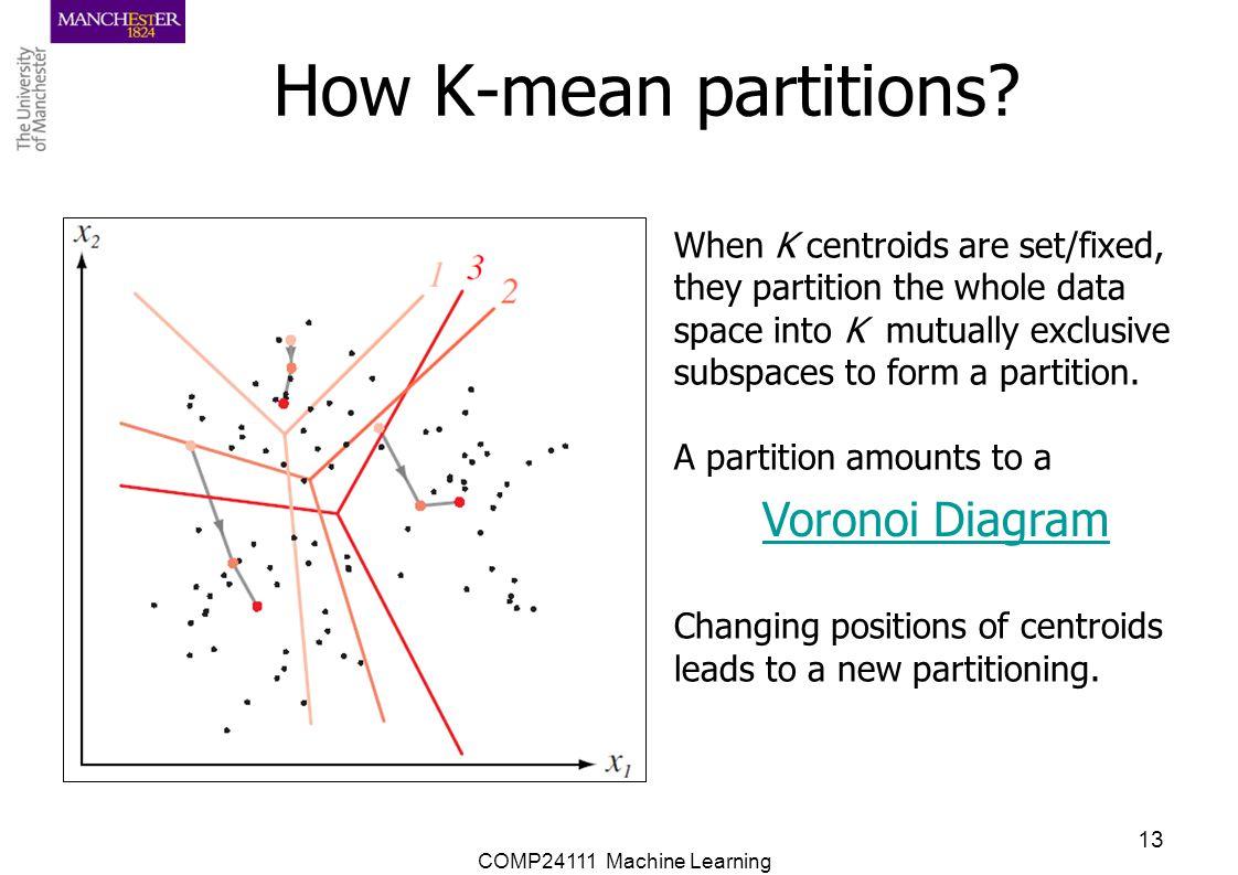 How K-mean partitions Voronoi Diagram When K centroids are set/fixed,