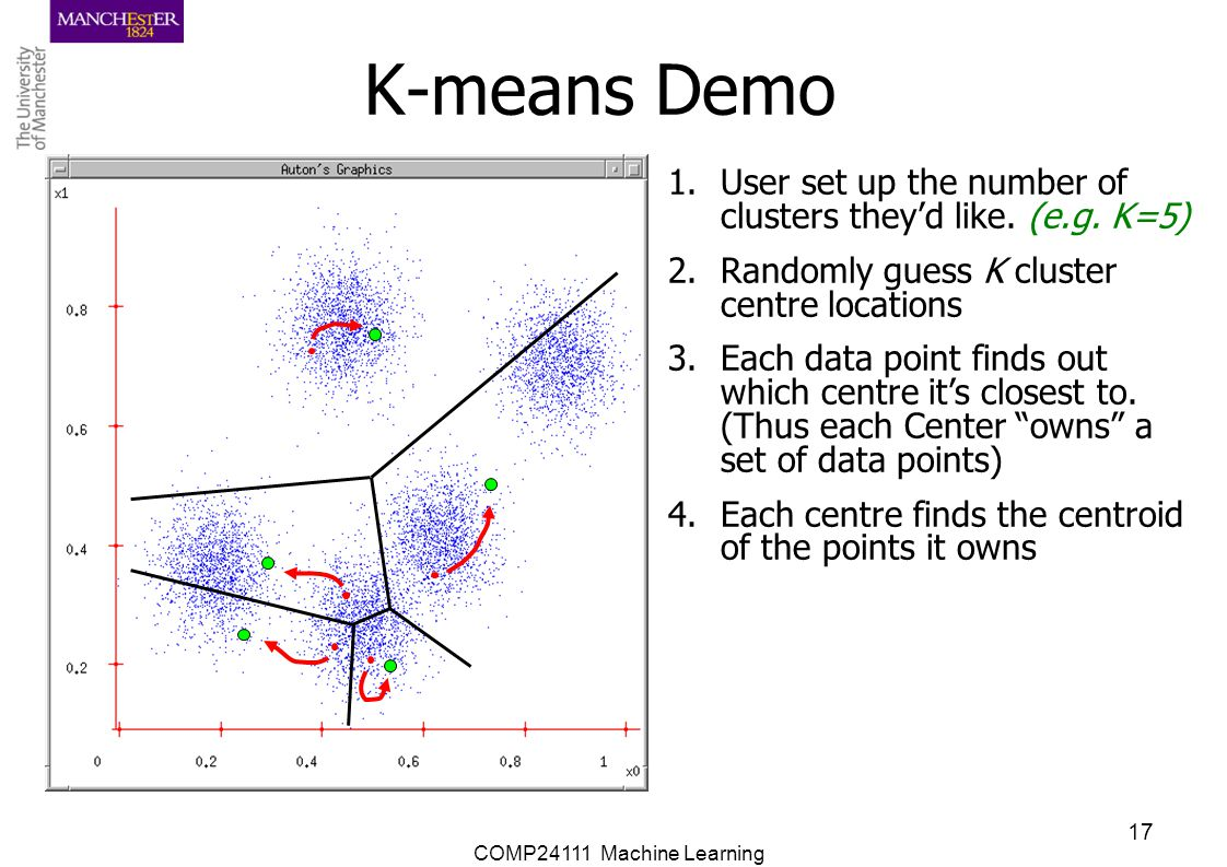 K-means Demo User set up the number of clusters they'd like. (e.g. K=5) Randomly guess K cluster centre locations.