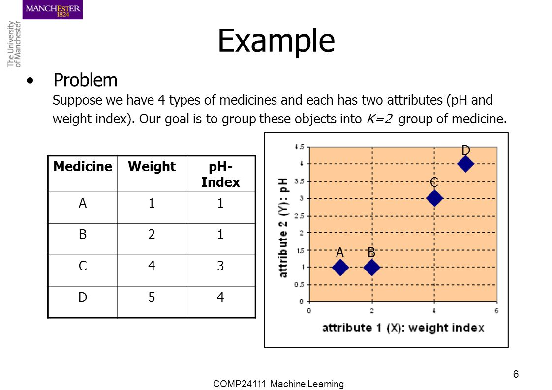 Example Problem. Suppose we have 4 types of medicines and each has two attributes (pH and.