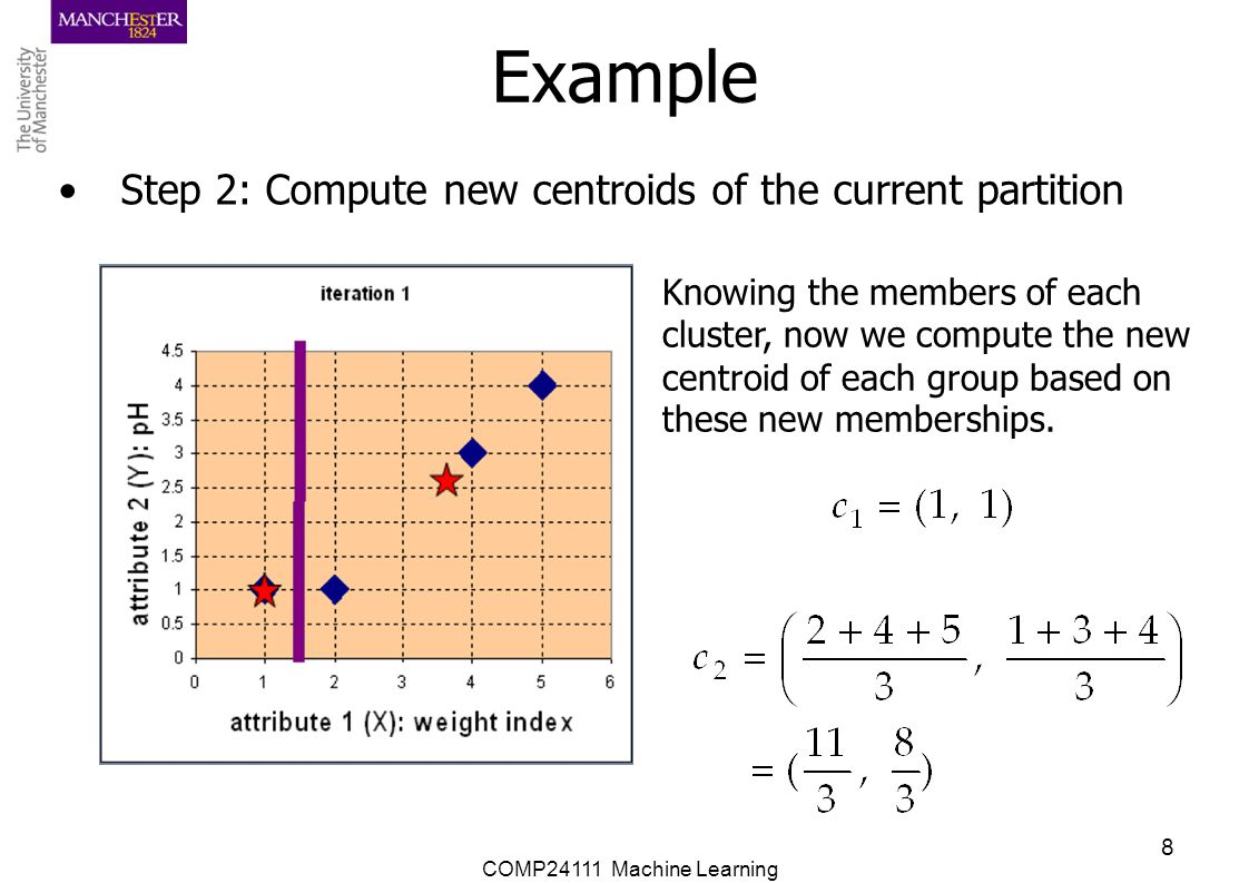 Example Step 2: Compute new centroids of the current partition