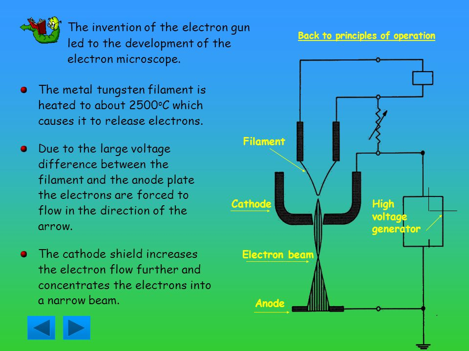 The invention of the electron gun