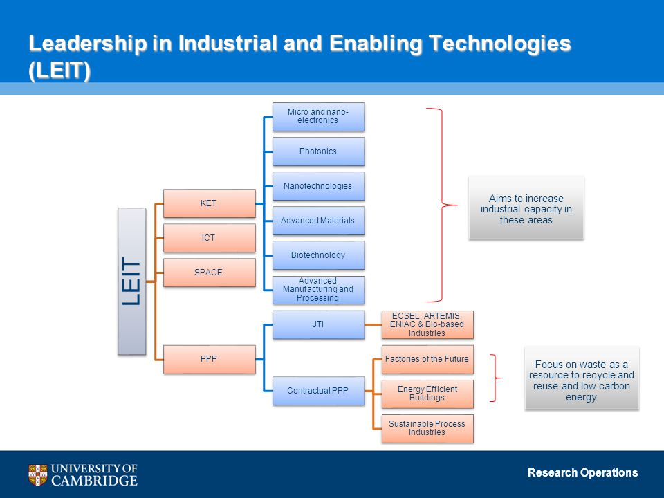 Leadership in Industrial and Enabling Technologies (LEIT)