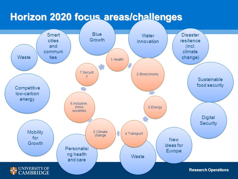 Horizon 2020 focus areas/challenges