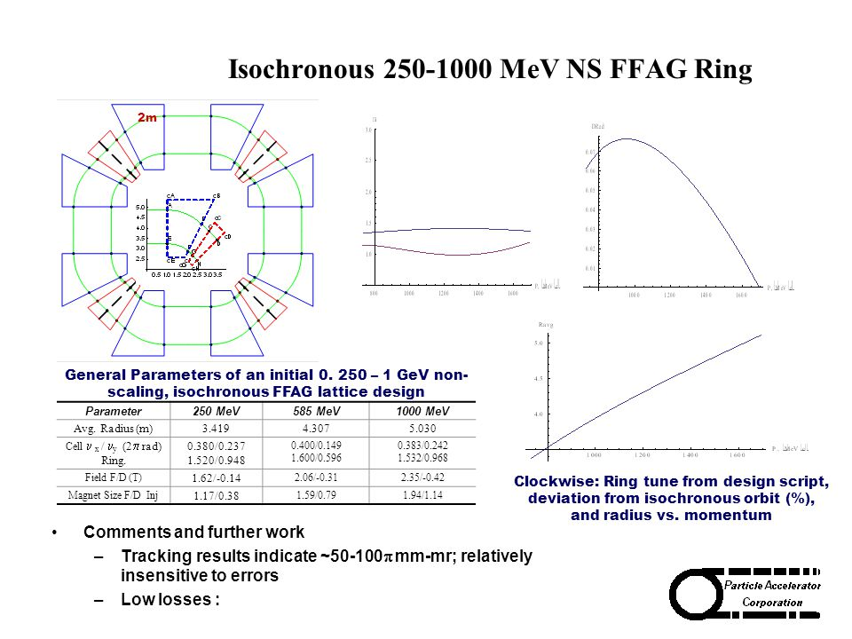 Isochronous 250-1000 MeV NS FFAG Ring