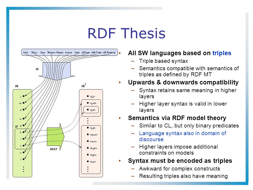 RDF Thesis All SW languages based on triples