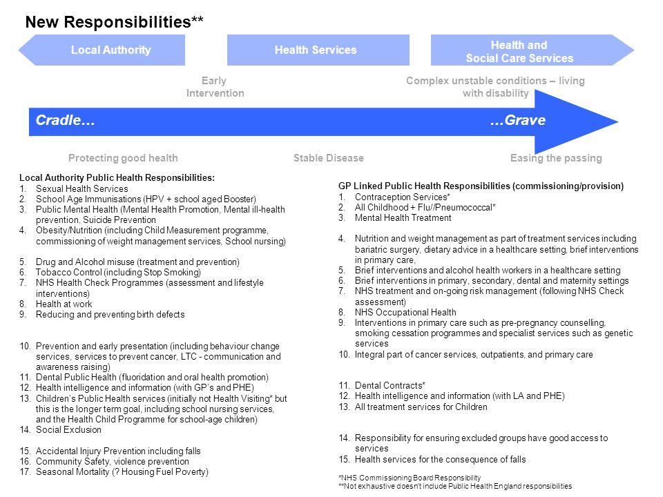 New Responsibilities**