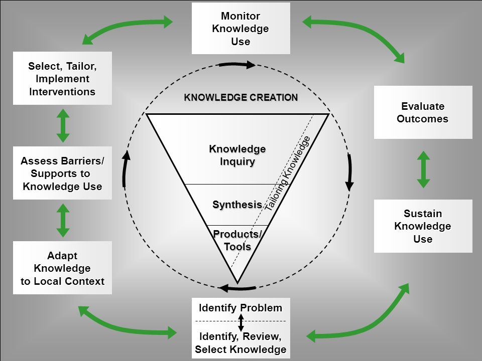 Monitor Knowledge Use Select, Tailor, Implement Interventions Evaluate