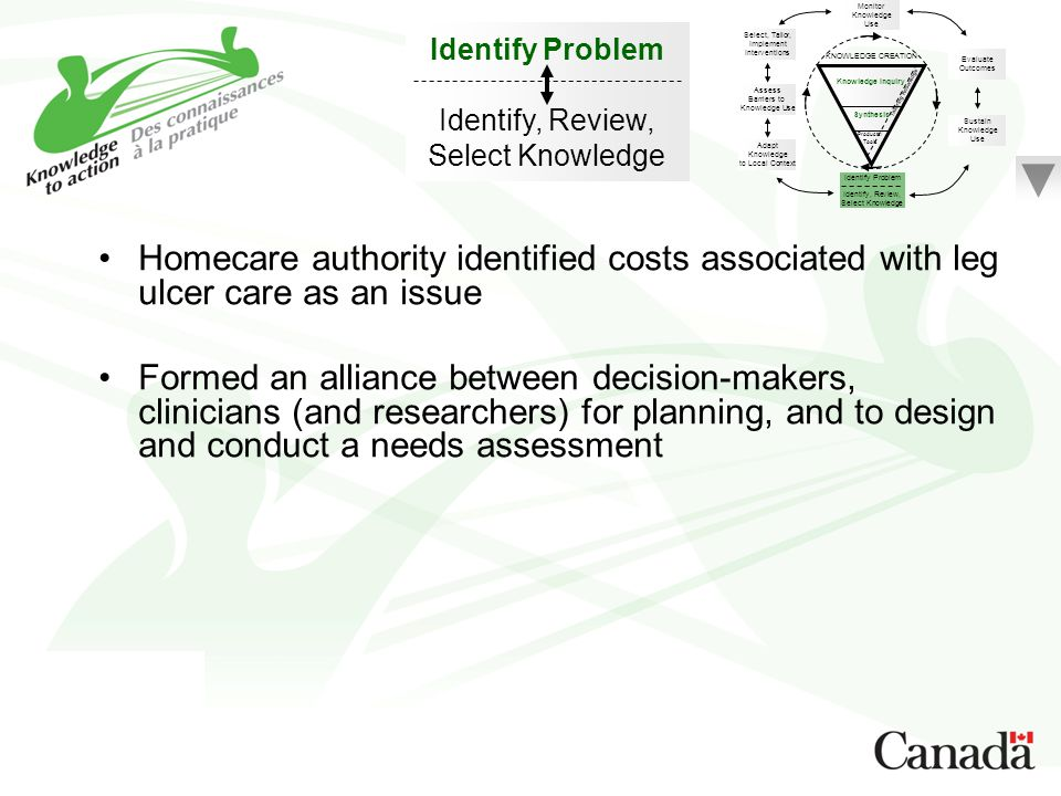 Monitor Knowledge. Use. Identify Problem. Identify, Review, Select Knowledge. Select, Tailor, Implement.