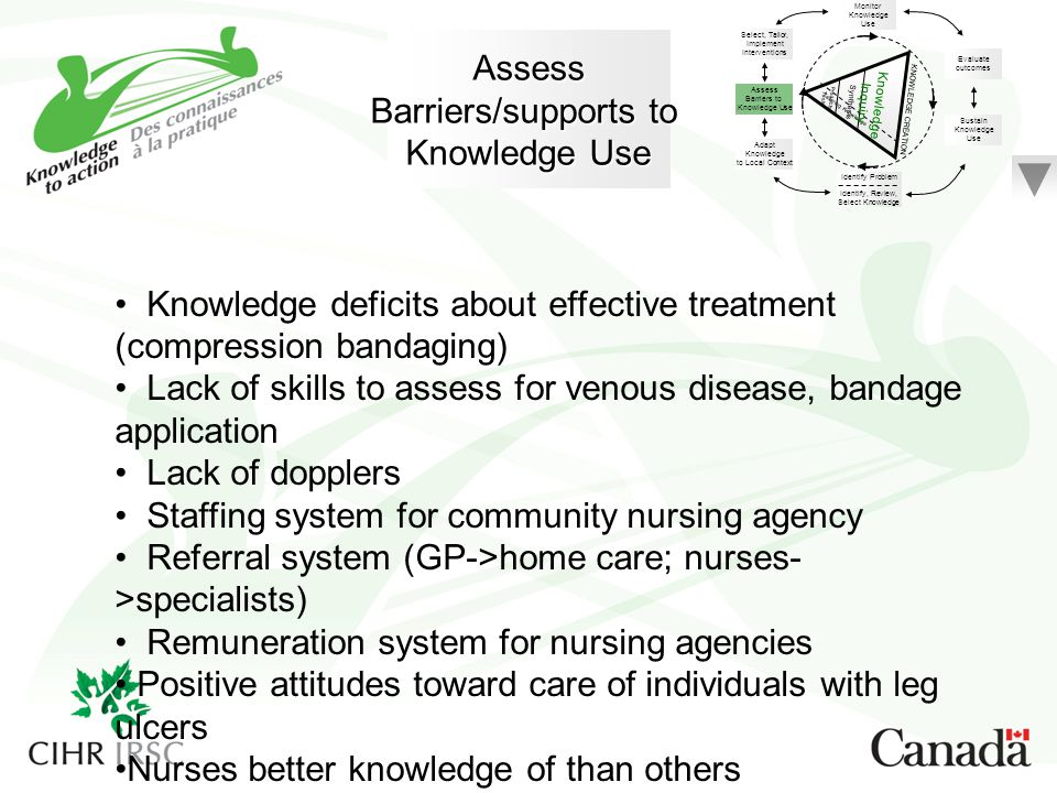 Knowledge deficits about effective treatment (compression bandaging)