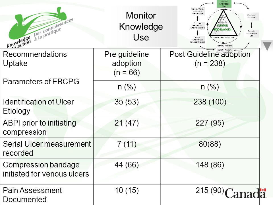 Monitor Knowledge Use Recommendations Uptake Parameters of EBCPG