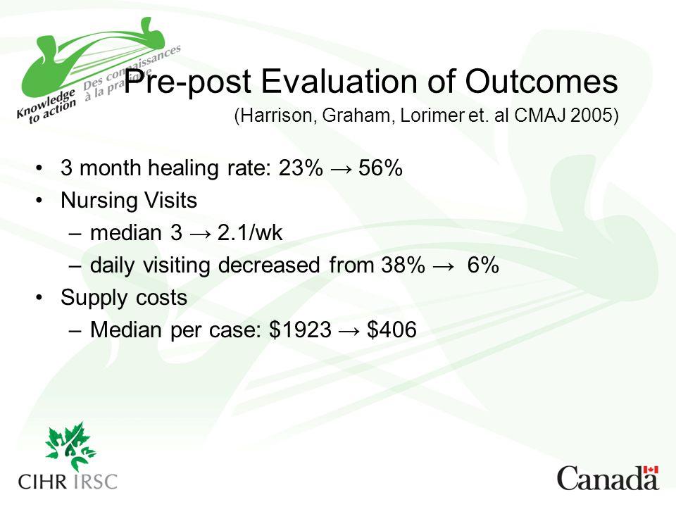Pre-post Evaluation of Outcomes (Harrison, Graham, Lorimer et