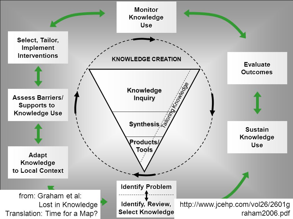 Lost in Knowledge Translation: Time for a Map