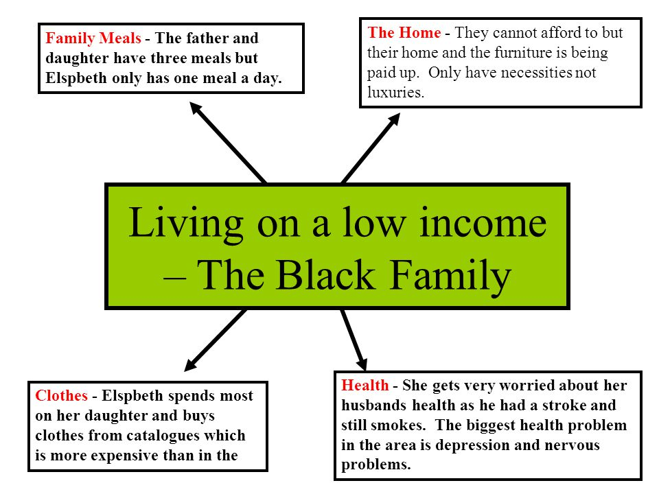 Living on a low income – The Black Family