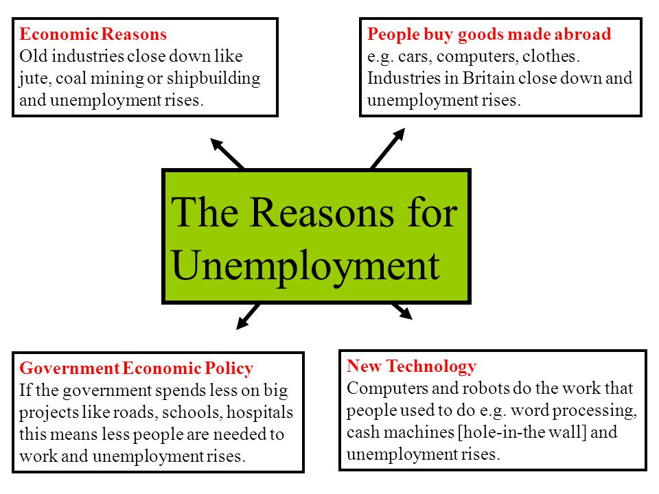 The Reasons for Unemployment