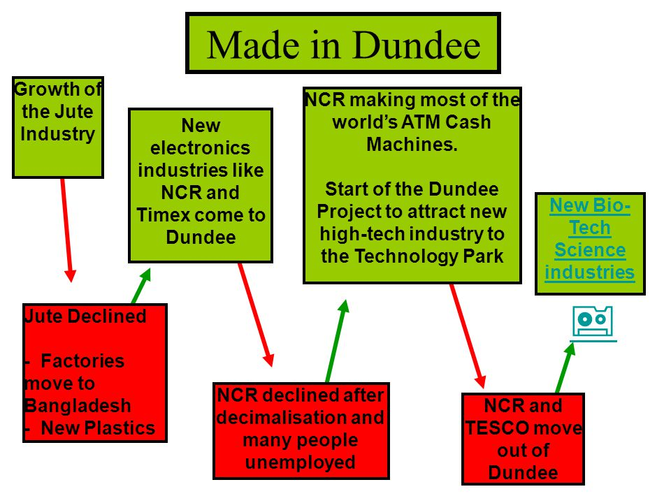  Made in Dundee  Growth of the Jute Industry