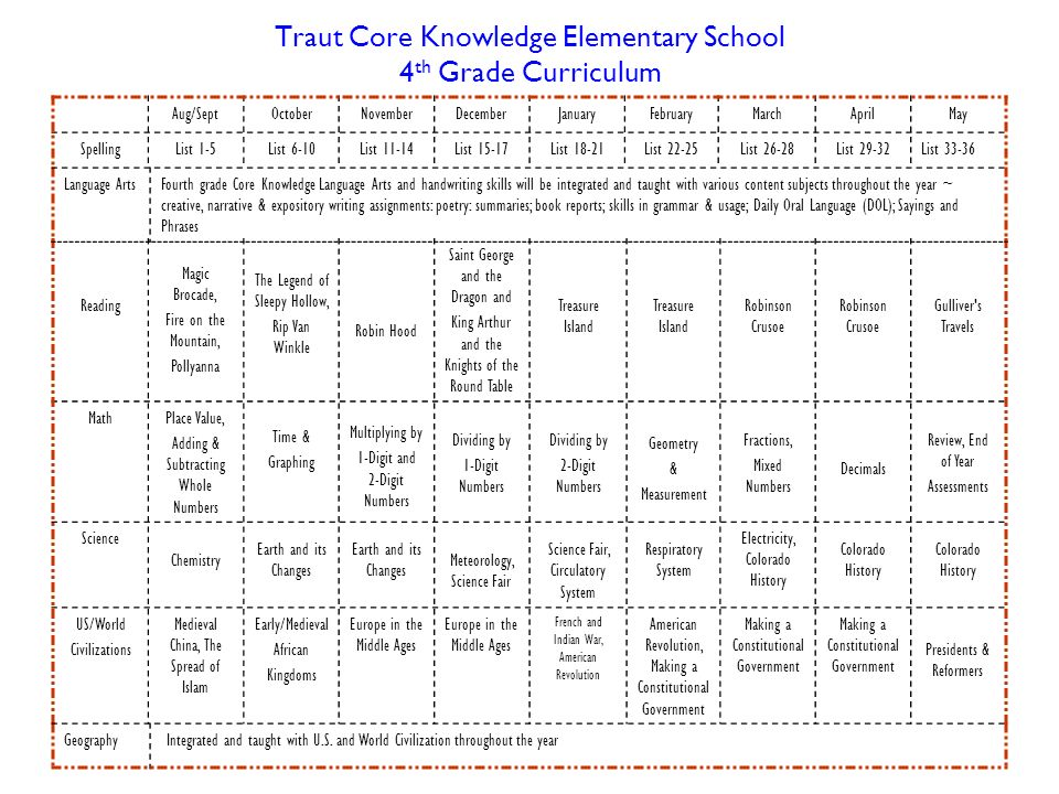 Traut Core Knowledge Elementary School 4th Grade Curriculum