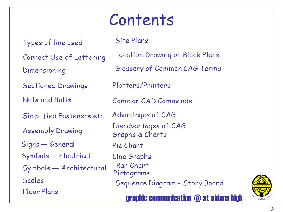 Contents Site Plans Types of line used Location Drawing or Block Plans