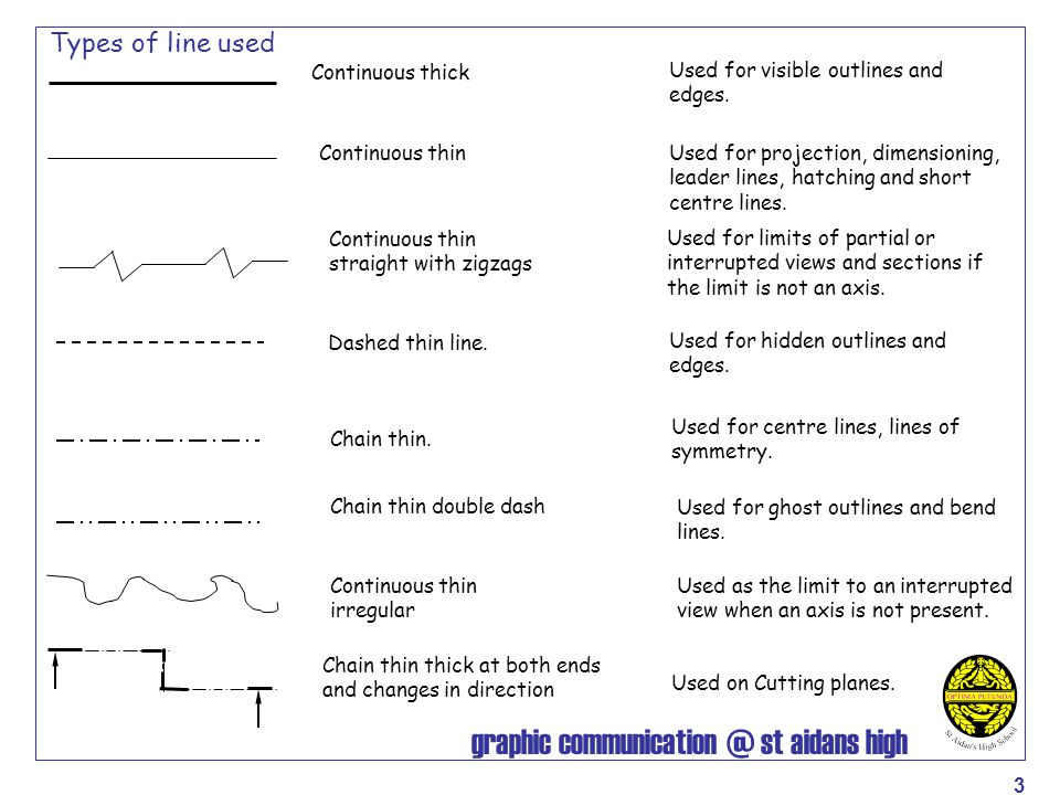 Types of line used Continuous thick