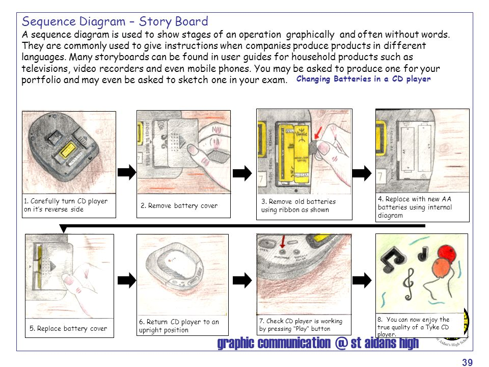 Sequence Diagram – Story Board