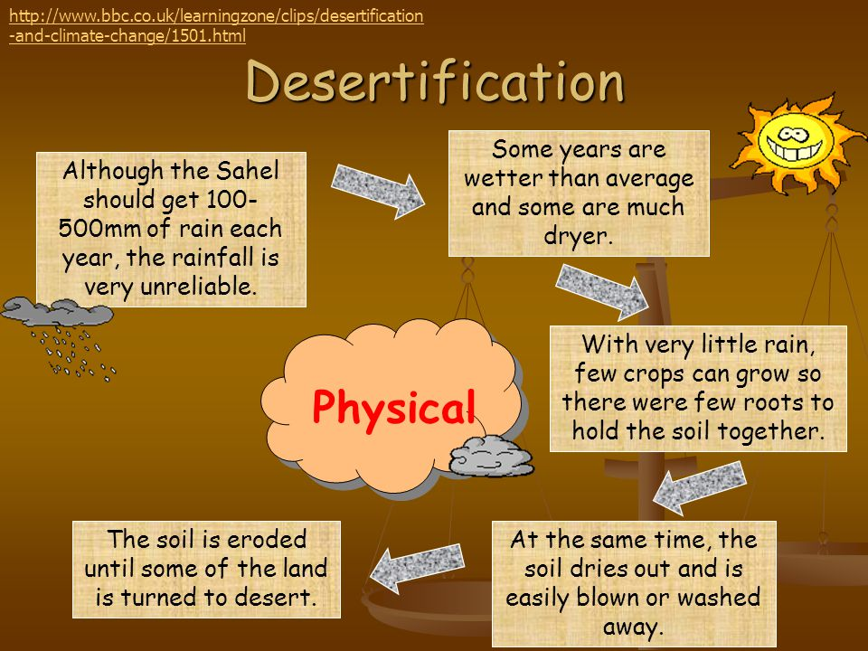 Desertification Physical