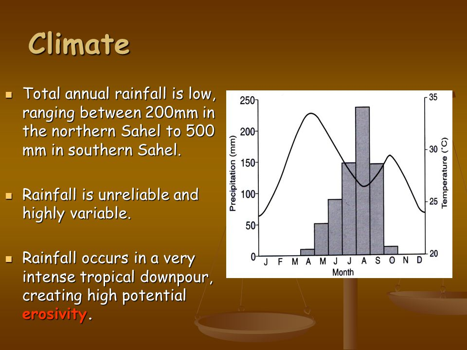 Climate Total annual rainfall is low, ranging between 200mm in the northern Sahel to 500 mm in southern Sahel.