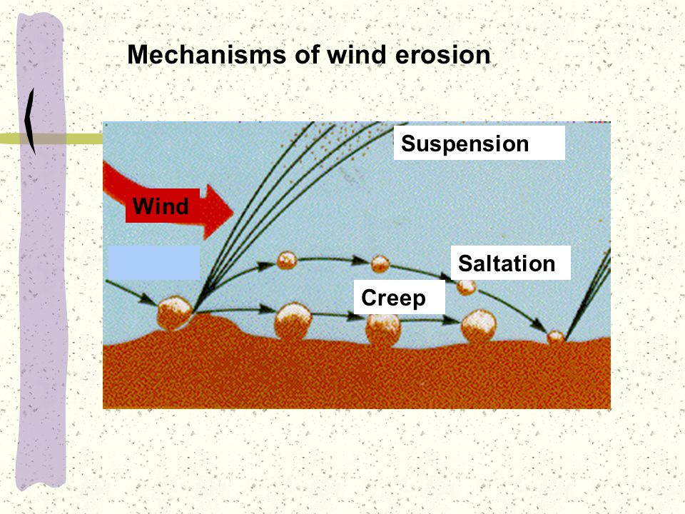 Mechanisms of wind erosion