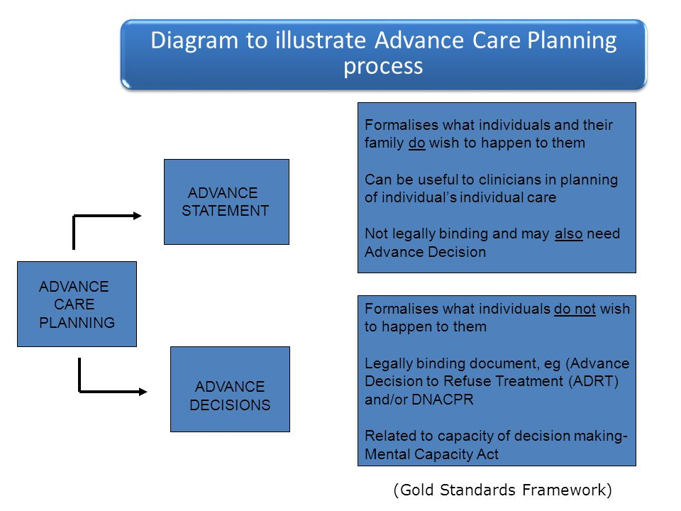Diagram to illustrate Advance Care Planning process