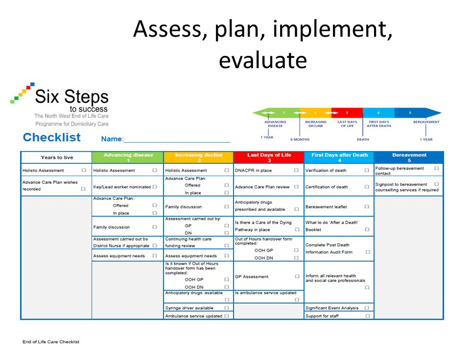 Assess, plan, implement, evaluate