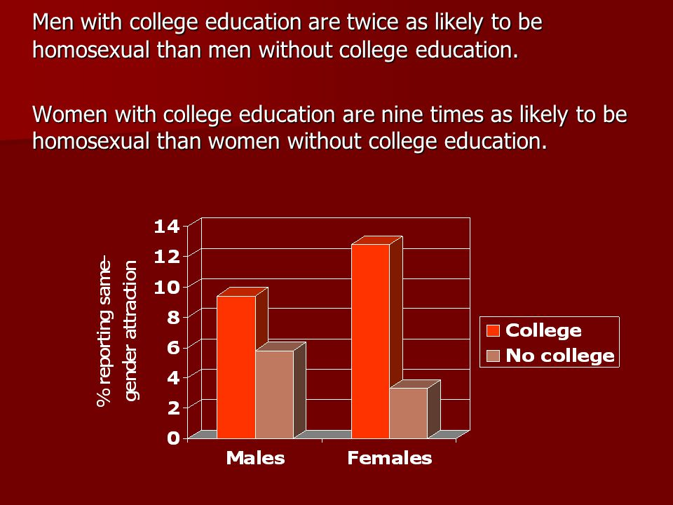 Men with college education are twice as likely to be homosexual than men without college education.