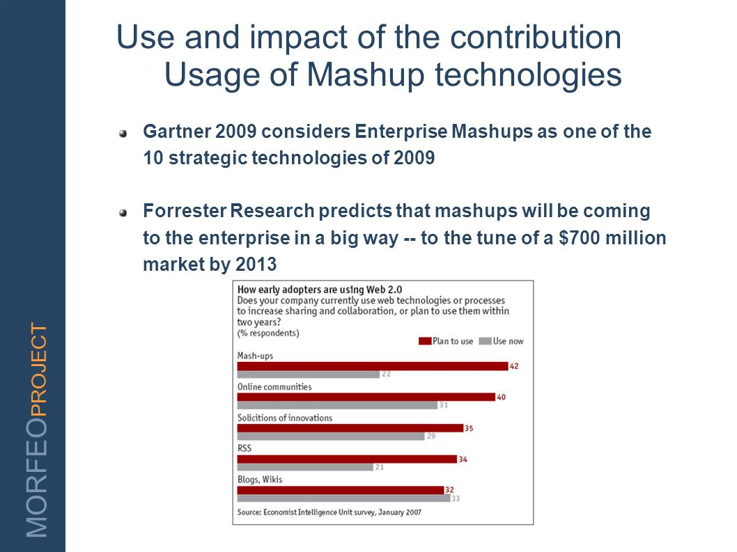 Use and impact of the contribution Usage of Mashup technologies