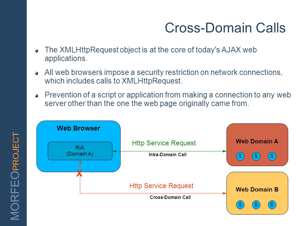 Cross-Domain Calls The XMLHttpRequest object is at the core of today s AJAX web applications.