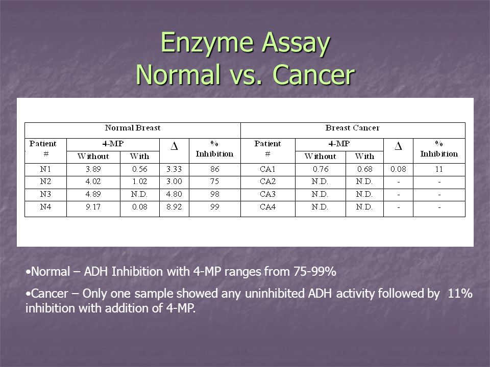 Enzyme Assay Normal vs. Cancer