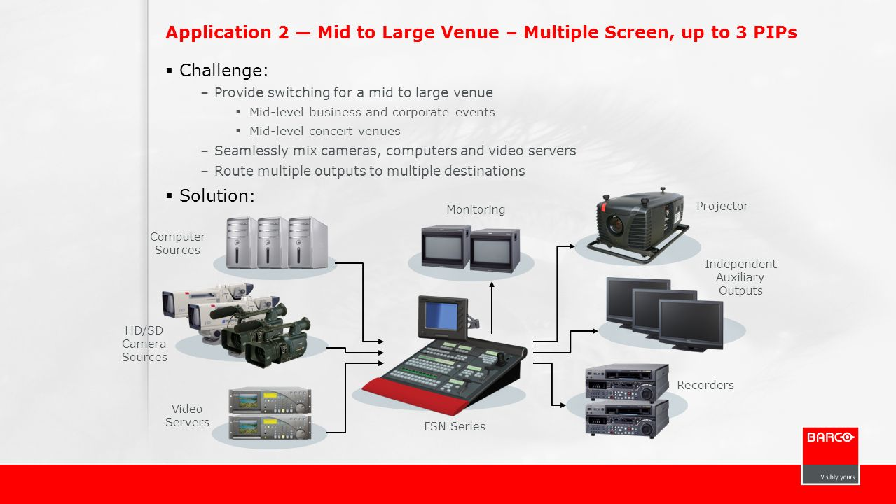 Application 2 — Mid to Large Venue – Multiple Screen, up to 3 PIPs