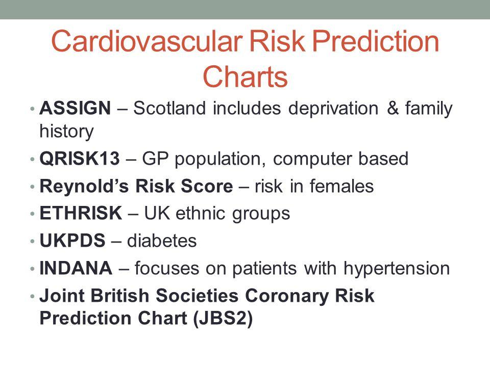 Cardiovascular Risk Prediction Charts