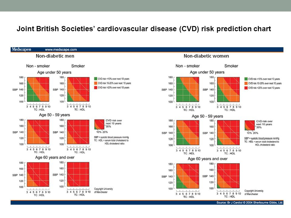 Joint British Societies' cardiovascular disease (CVD) risk prediction chart