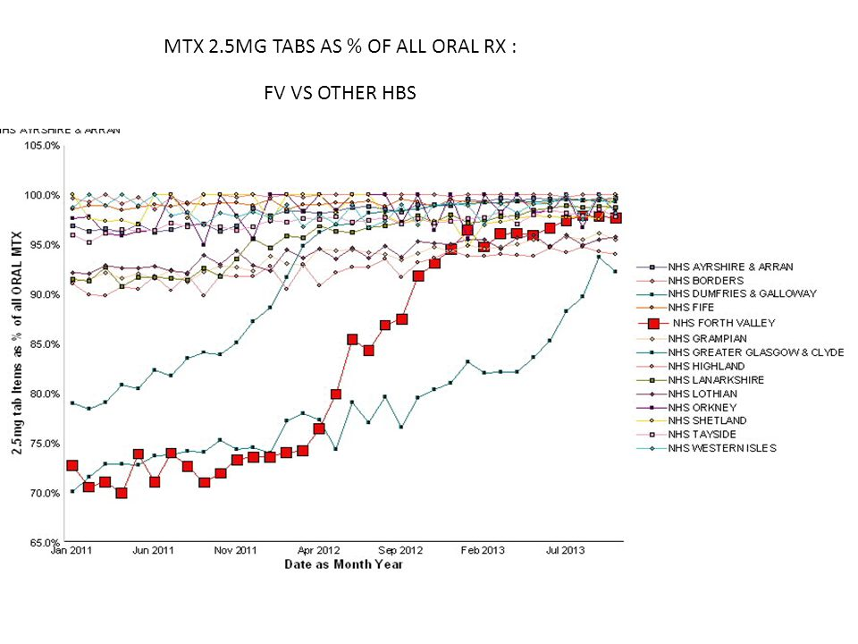 MTX 2.5MG TABS AS % OF ALL ORAL RX :