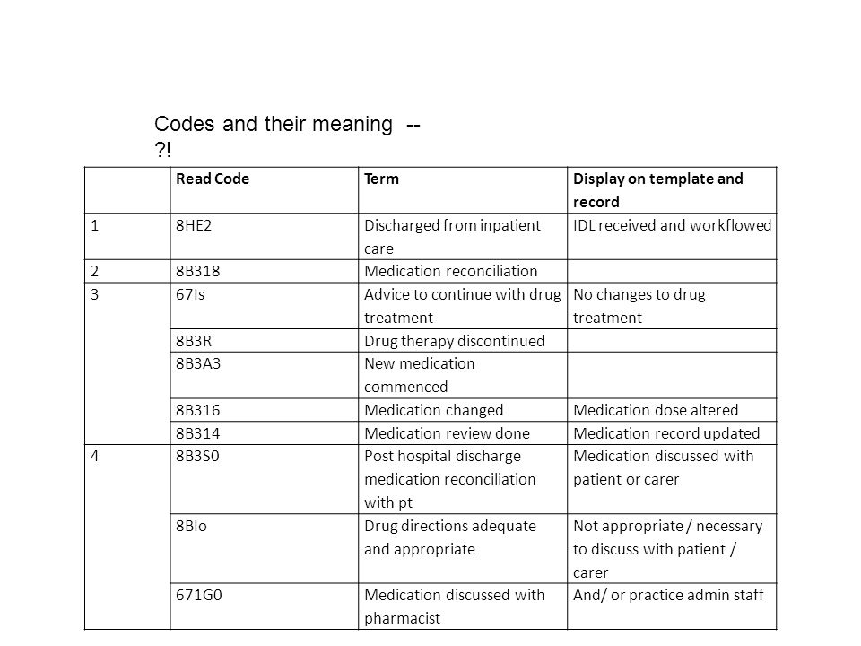 Codes and their meaning -- !