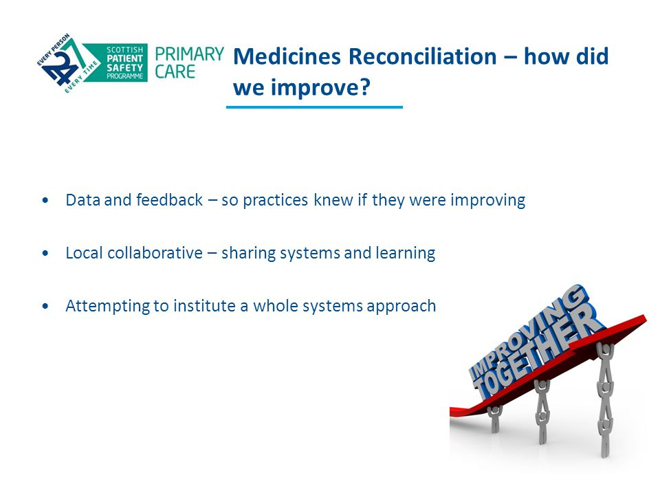 Medicines Reconciliation – how did we improve