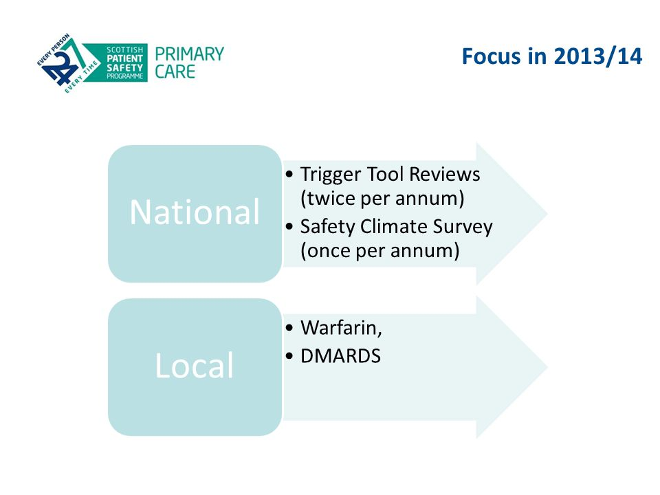 Focus in 2013/14 National. Trigger Tool Reviews (twice per annum) Safety Climate Survey (once per annum)