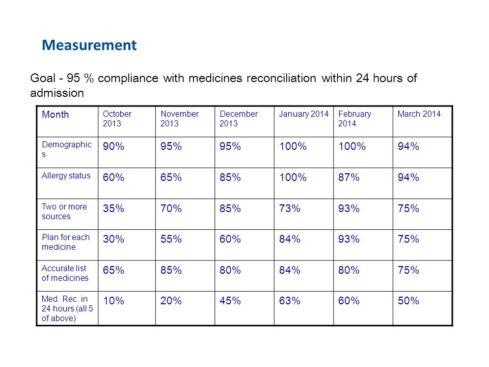 Measurement Goal - 95 % compliance with medicines reconciliation within 24 hours of admission. Month.