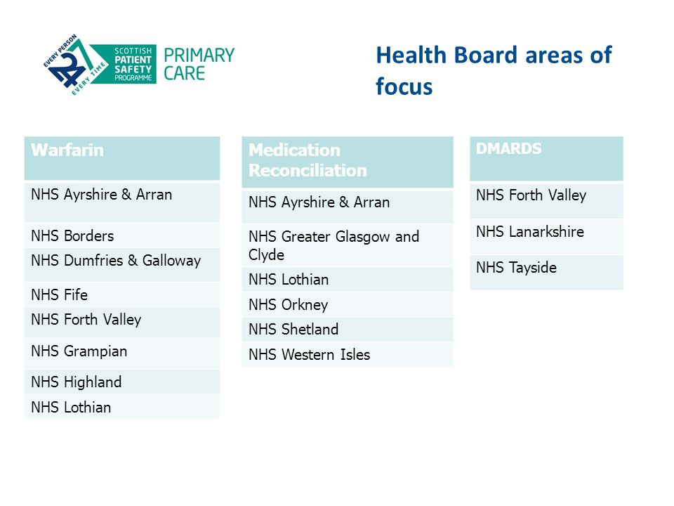 Health Board areas of focus