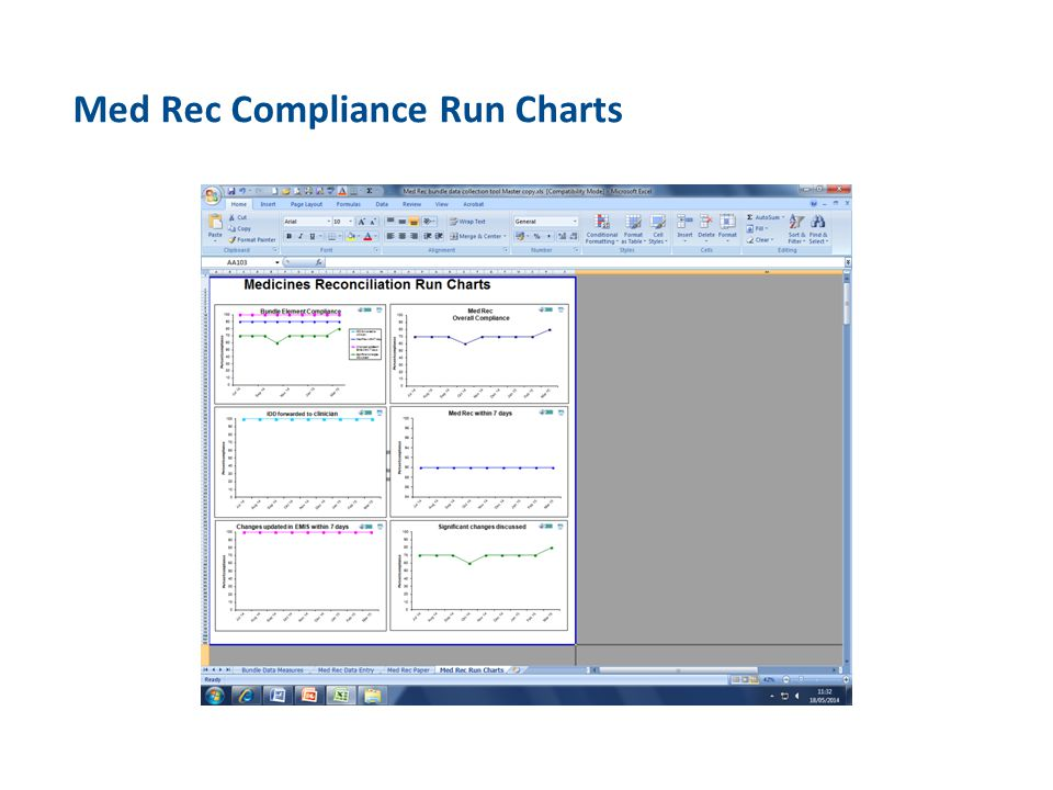 Med Rec Compliance Run Charts