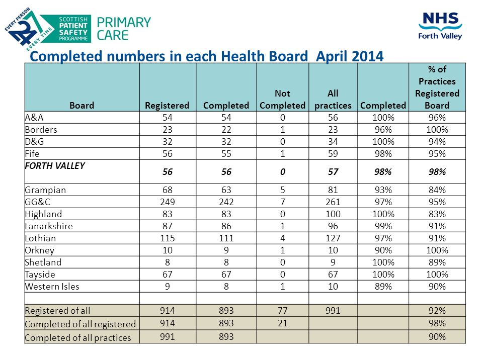 Completed numbers in each Health Board April 2014