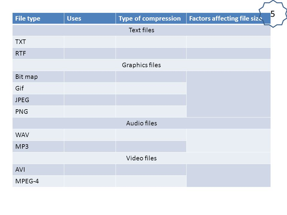 5 File type Uses Type of compression Factors affecting file size