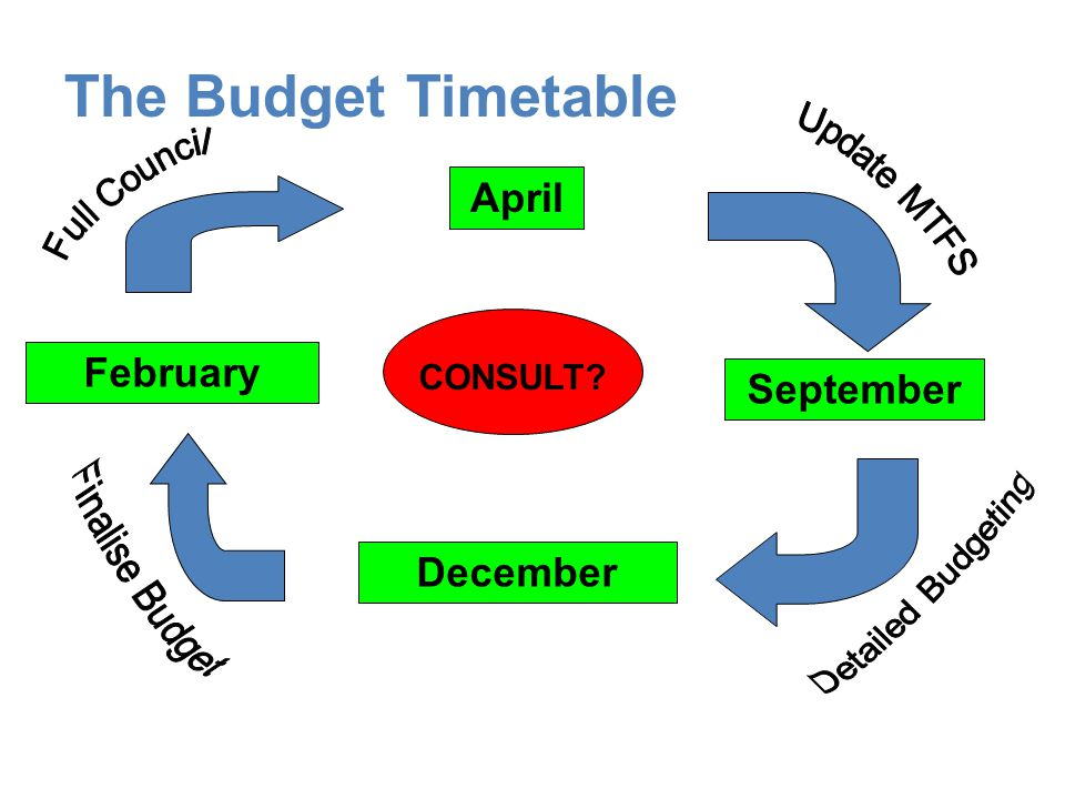 The Budget Timetable April February September December Update MTFS